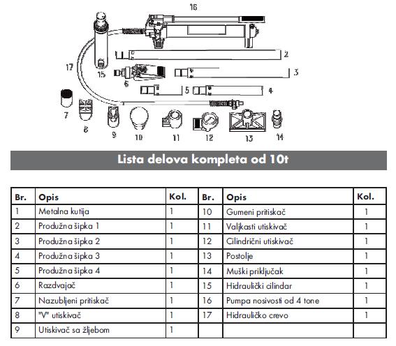 Wurth Hidraulični set za ispravljanje 10T, lista delova