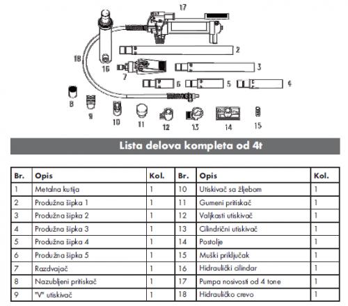 Wurth Hidraulični set za ispravljanje 4T, lista delova